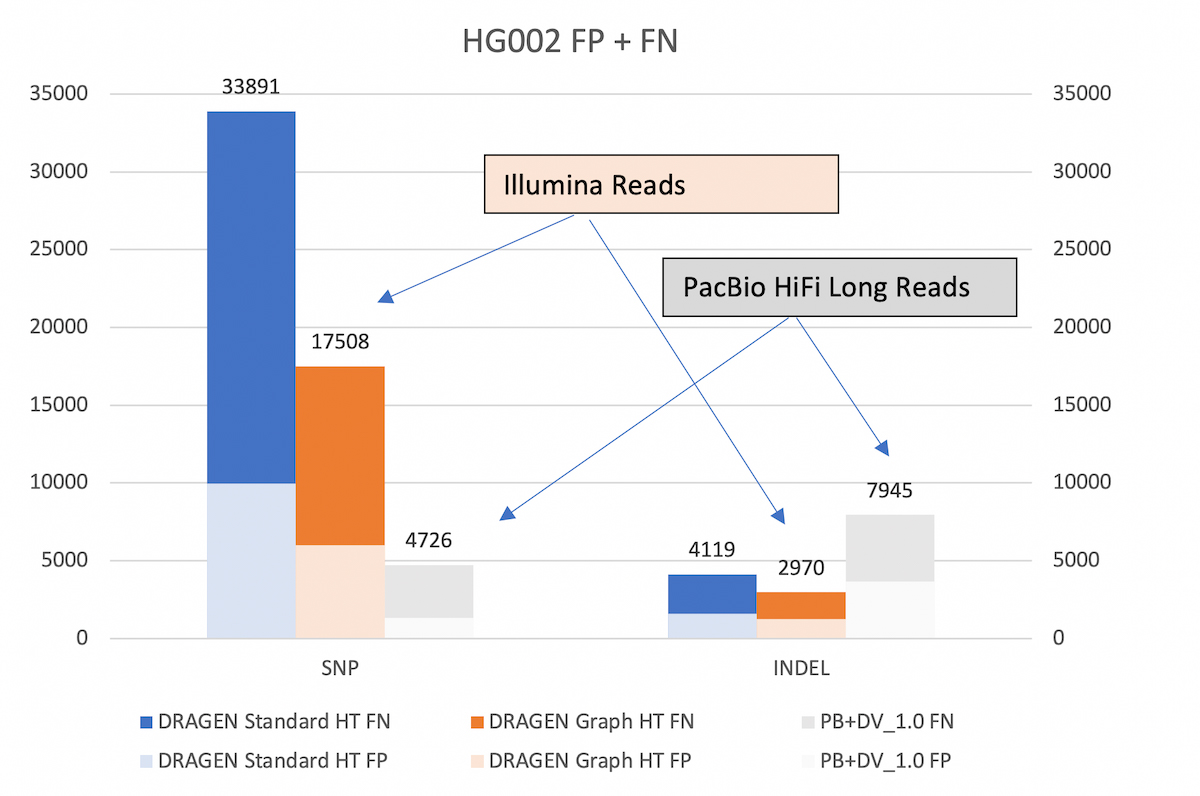 Figure 5. HG002 Accuracy Results in the extended truth set (v4.2 VCF and BED)