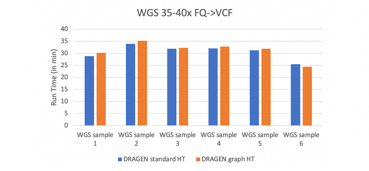 Figure 7. DRAGEN Run times on WGS samples with coverage ~35-40x