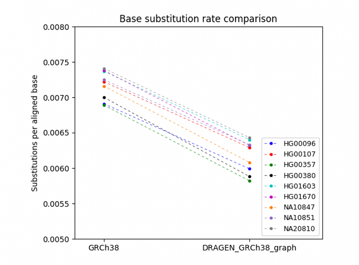 Figure 9. Improvement in mismatch rate across samples
