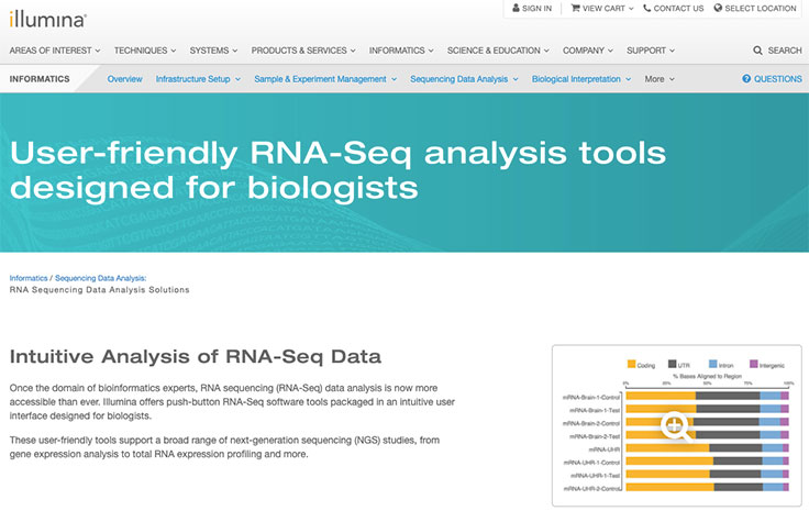 RNA-Seq Data Analysis